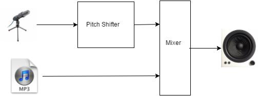 Audio processing diagram