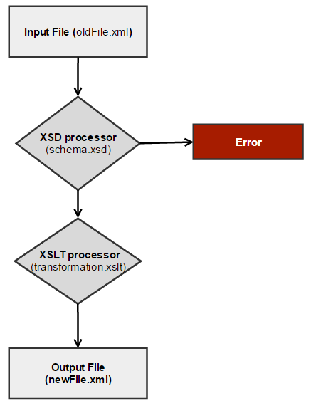 How to Create an XSD & XSLT Processor in C# - CodeProject