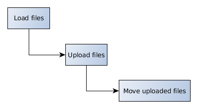 https://www.codeproject.com/KB/cs/1164009/Workflow_FilesSender.png