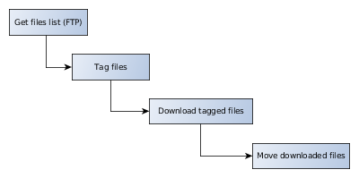 https://www.codeproject.com/KB/cs/1164009/Workflow_Ftp_download_tag.png