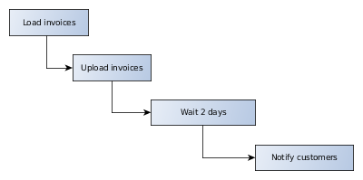 https://www.codeproject.com/KB/cs/1164009/Workflow_Invoices.png