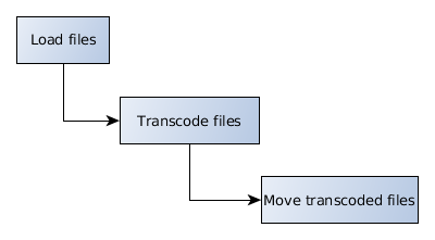 https://www.codeproject.com/KB/cs/1164009/Workflow_ffmpeg.png