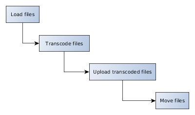 https://www.codeproject.com/KB/cs/1164009/Workflow_vlc.png