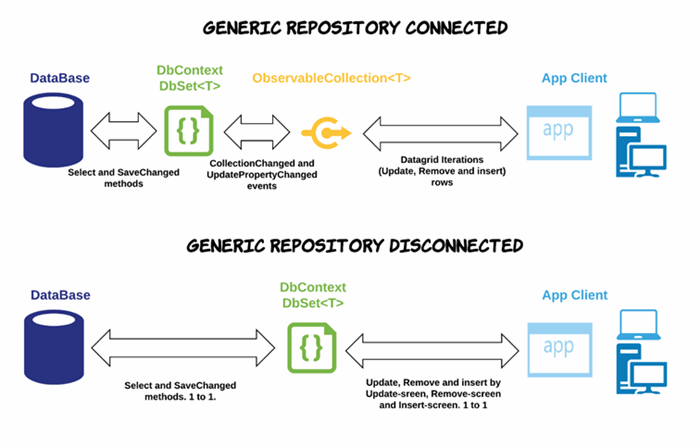 Building Entity Framework Disconnected Generic Repository