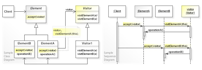 Expression Tree Traversal Via Visitor Pattern in Practice - CodeProject