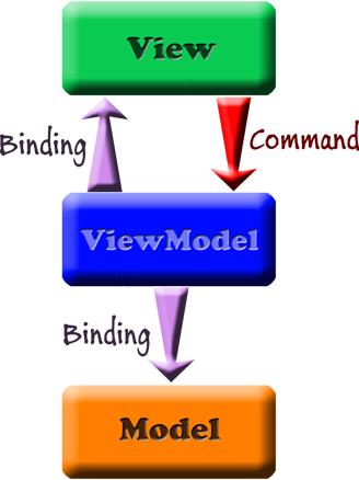 MVVM (Model-View-ViewModel) Pattern For Windows Form