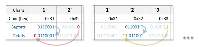 Encoding / Decoding 7 bit User Data for SMS PDU (PDU Bit