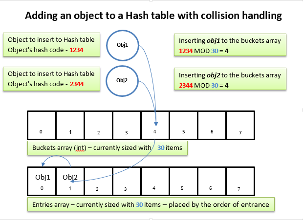 how to avoid hash collision