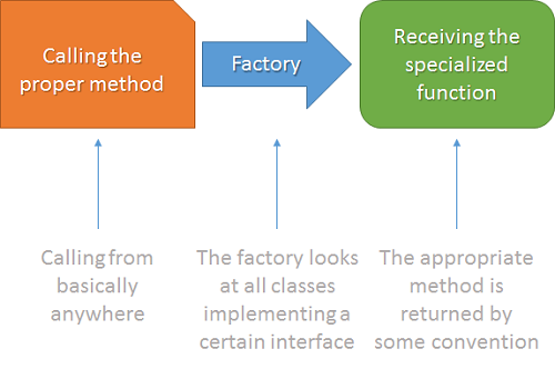A typical function factory