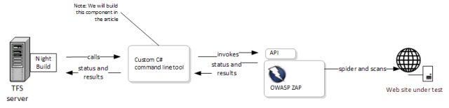 Automated penetration testing in the Microsoft stack with OWASP ZAP
