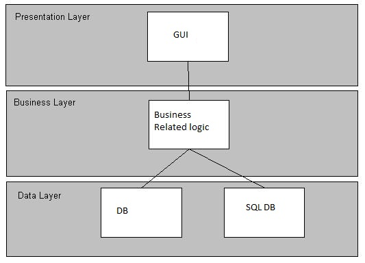 3 layer architecture for beginners in asp c codeproject introduction ccuart Gallery