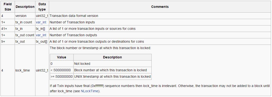 Bitcoin transaction kb