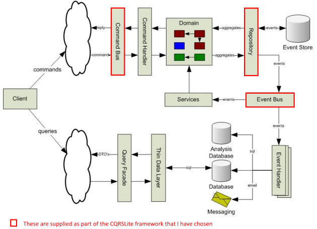 CQRS A Cross Examination Of How It Works CodeProject Stunning Cqrs Pattern