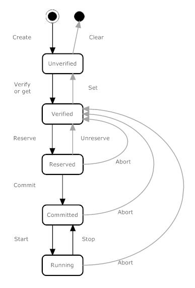 Led Example With Measurement Studio