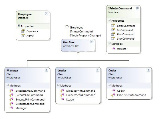 Object composition over inheritance codeproject i dont want to get into descriptions of the implementation you can check the class diagram and the attached code for understanding ccuart Images