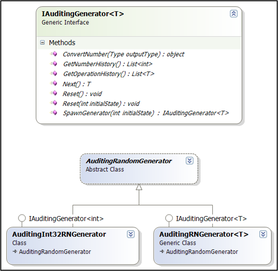 Class Diagram of AuditingGenerators