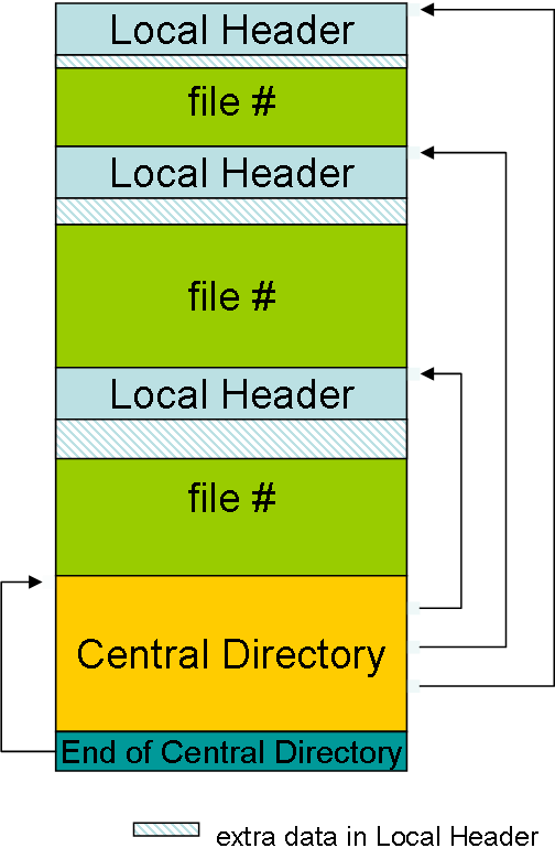 ZIP File Format - diagram.png