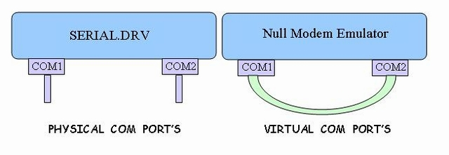 Testing Serial Application with Virtual Ports - CodeProject