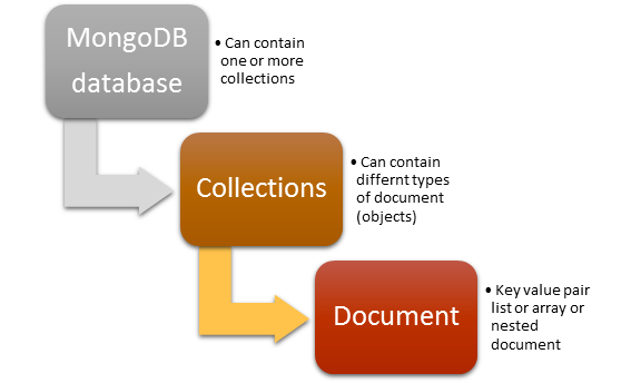 Introduction to MongoDB - CodeProject