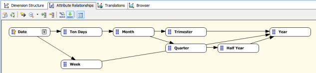 Creating Date dimension from scratch in Microsoft SSAS