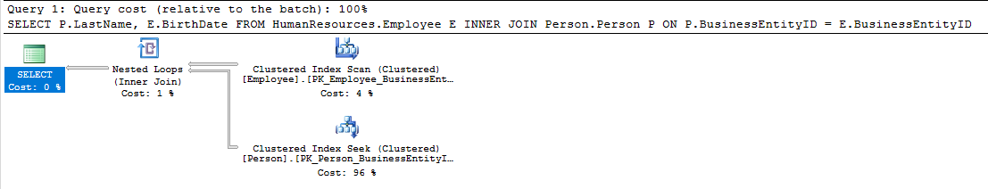 INNER JOIN Query Plan