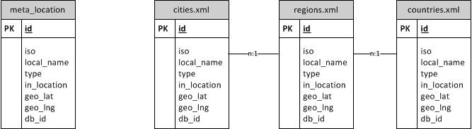 Using SQLite in C#/VB Net - CodeProject
