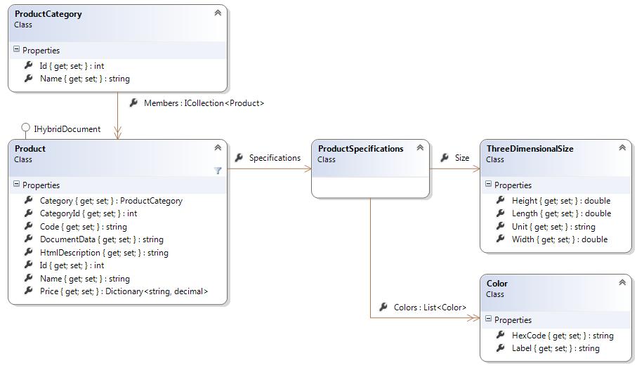 Hybrid Storage (relational+document) with Entity Framework