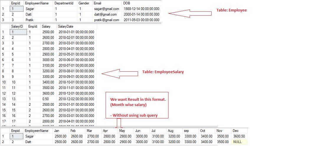 Employee Monthwise Salary in MSSQL Server using PIVOT