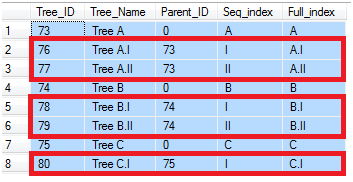 Implementing multi-level trees in MS SQL Server - CodeProject