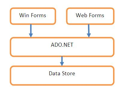 A Beginner's Tutorial for Understanding ADO.NET - CodeProject