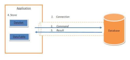 Microsoft Ado.net 4 Step By Step Pdf