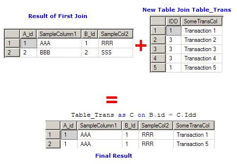 Understanding Table Joins Using Sql Codeproject