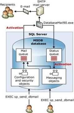 sql server basics for beginners pdf