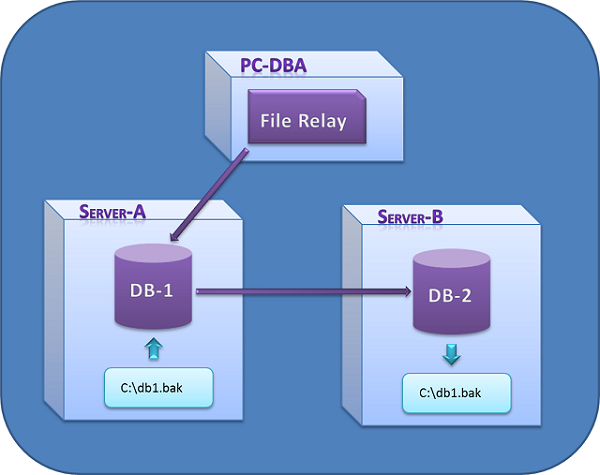 Binary Copy files in T-SQL with helps of CLR - CodeProject