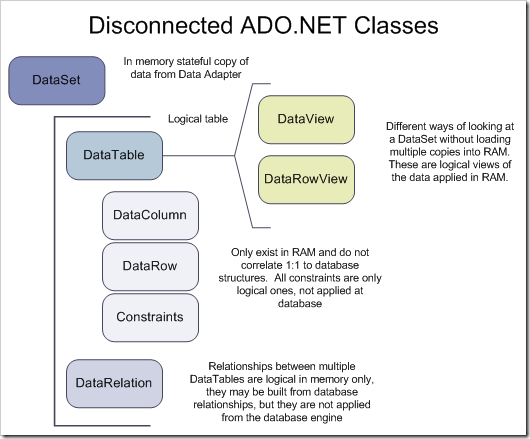 Overview of ADO NET - CodeProject