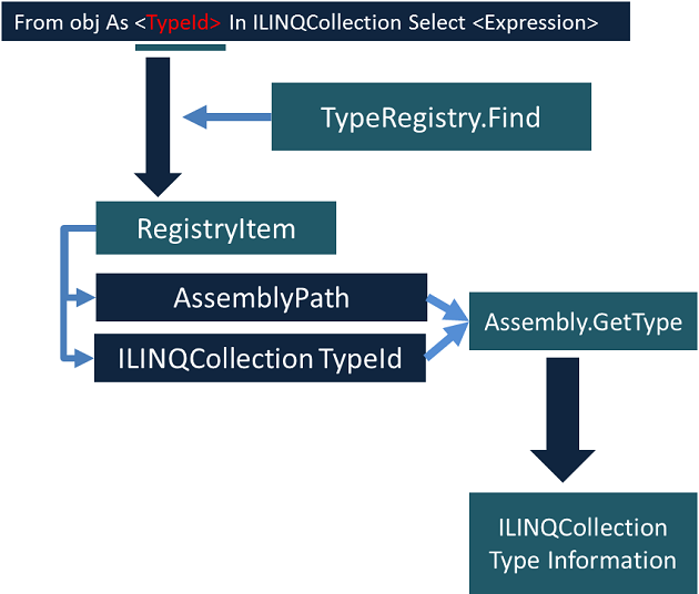 LINQ Script: A Universal Object-Oriented Database Query