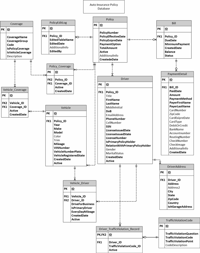 Relational Database Design With An Auto Insurance Database Sample Codeproject