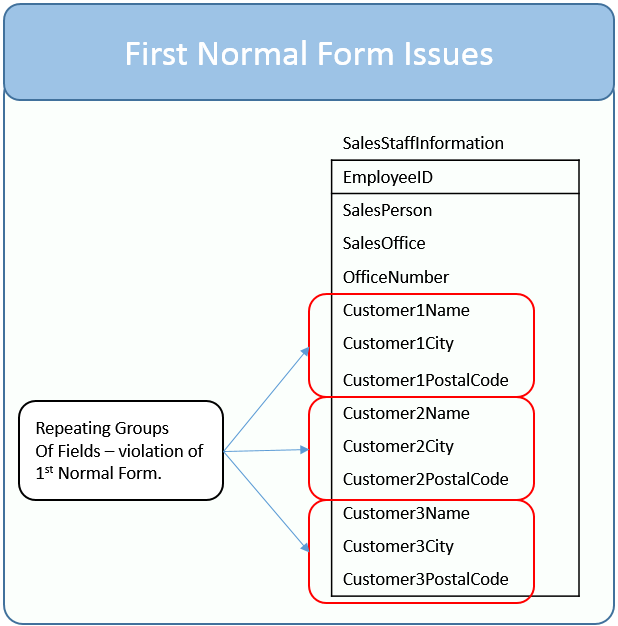 Get Ready to Learn SQL: 9. Database First Normal Form Explained in ...