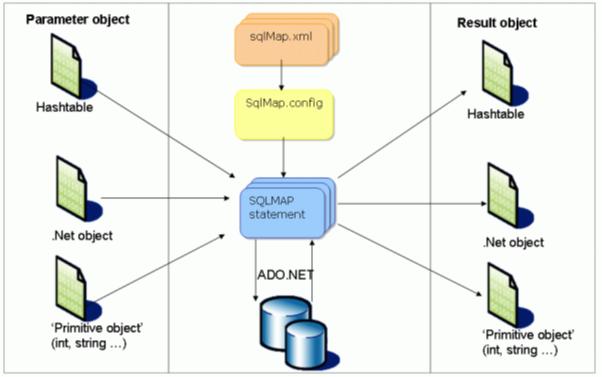 MyBatis NET - CodeProject