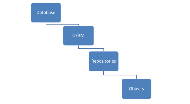 Implementing Repository Pattern With Entity Framework - CodeProject