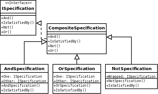 Implementing Repository Pattern With Entity Framework