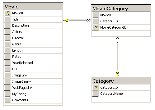 Create many-to-many relationships in LINQ for SQL - CodeProject