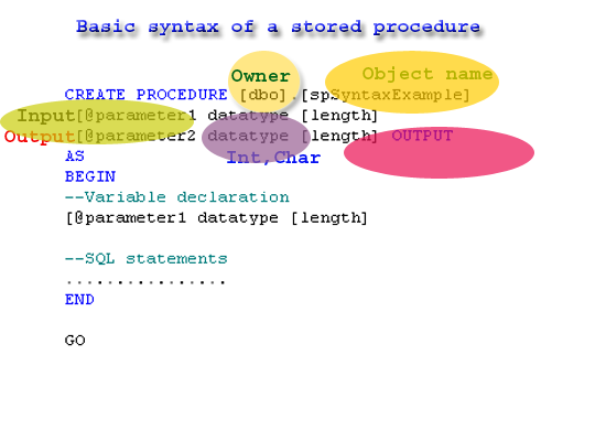 Overview Of Sql Server Stored Procedure Codeproject