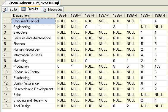 Pivot Two Or More Columns In Sql Server 2005 Codeproject