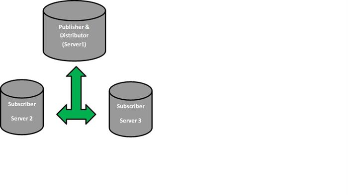 Replication in MS SQL Server - CodeProject