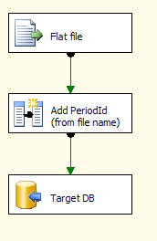 Sliding Window Data Flow