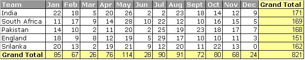 SQL - Pivot with Grand Total Column and Row - CodeProject