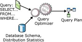 Query optimization of a SELECT statement