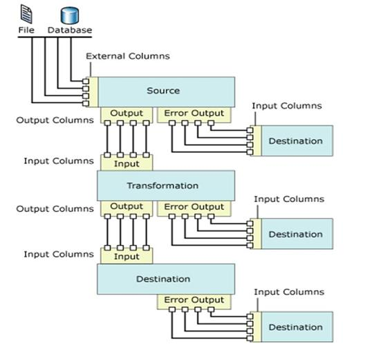 I/O of Data Flow Items