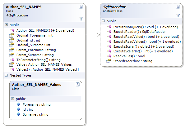 Class diagram for a SqlProcedure wrapper